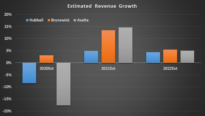 Estimated revenue growth for Hubbell, Brunswick, and Axalta