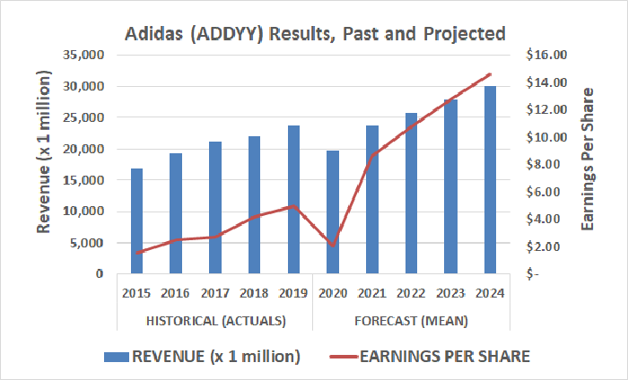 Past and projected Adidas revenue and EPS results