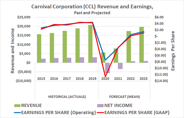 Analysts are expecting a relatively quick rebound from Carnival, once the COVID-19 pandemic is over.