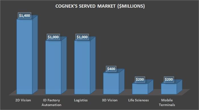 Cognex's served market.