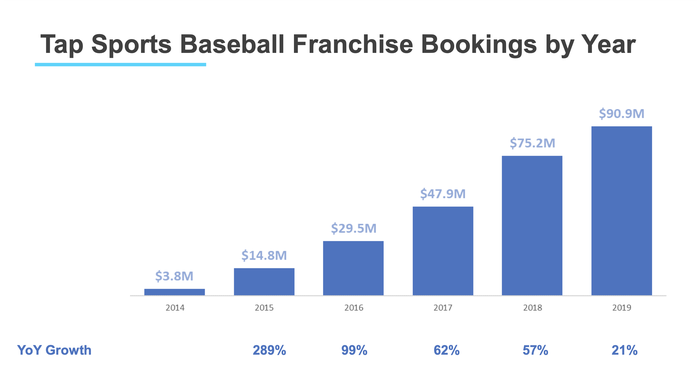A bar chart showing the increase in bookings from Tap Sports Baseball.