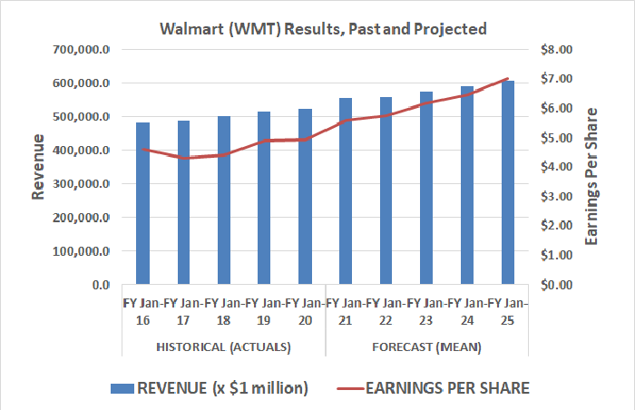 Walmart's revenue and per-share earnings are both expected to grow though 2025.
