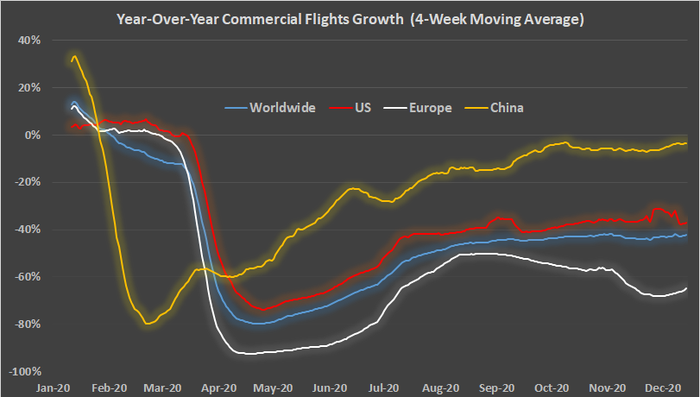 A line graph of year-over-year commercial flight growth for each month of 2020, in four regions: U.S., Europe, China, and worldwide