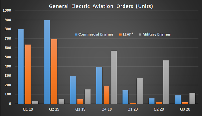 A bar graph of GE Aviation orders from Q1 2019 through Q3 2020, in three areas: commercial engines, military engines, and LEAP