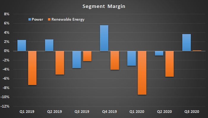 A bar graph of segment margins for GE Power and renewable energy, from Q1 2019 through Q3 2020