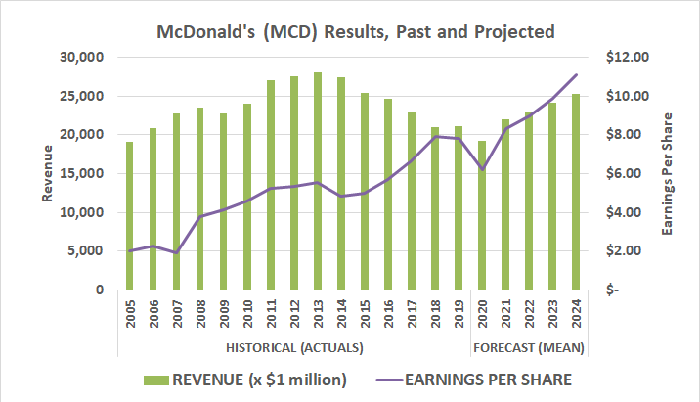 McDonald's past and projected revenue and EPS