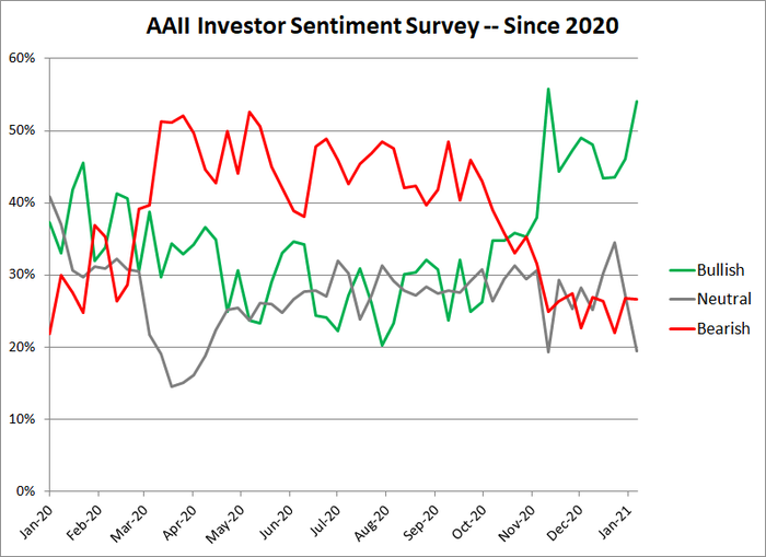 Chart of sentiment survey readings.