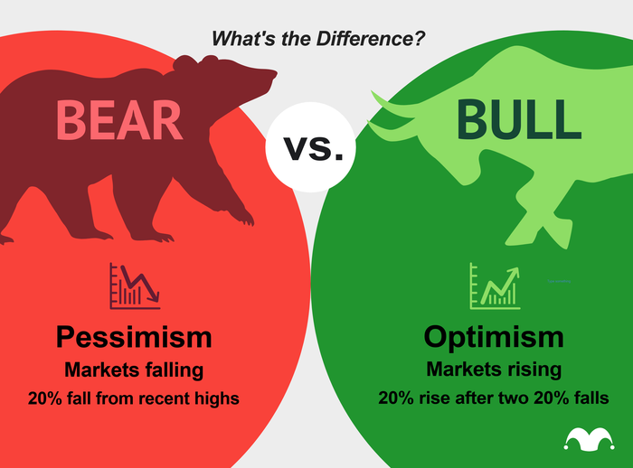 Comparison of bull vs bear market, with bear market being based on pessimism, and a 20% fall in the market. Bull market means optimism and the stock market has risen 20% following two consecutive 20% falls.