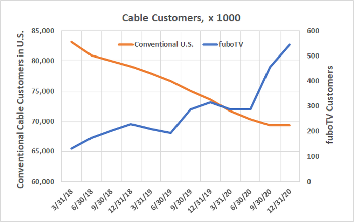 Linear cable continues to lose customers, but fuboTV is adding them.