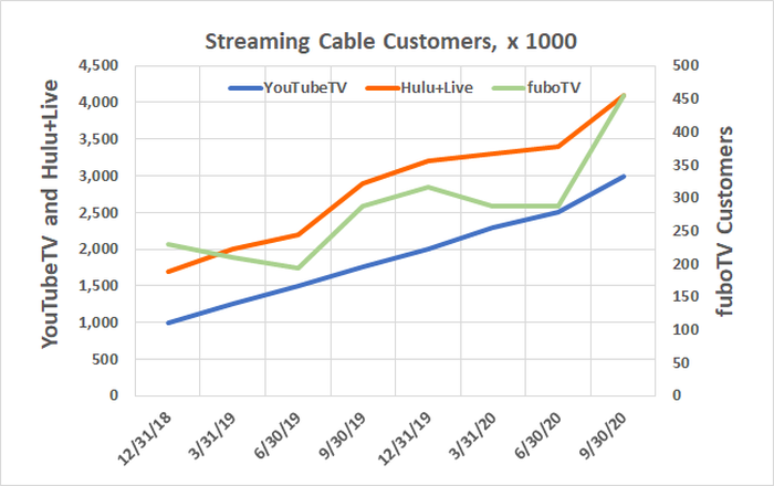 The virtual cable industry has been able to add customers for two years, building on its lower price point.