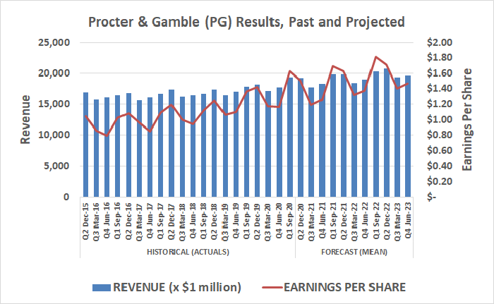 Procter & Gamble (PG) will be able to maintain slow and steady sales and earnings growth for the foreseeable future.