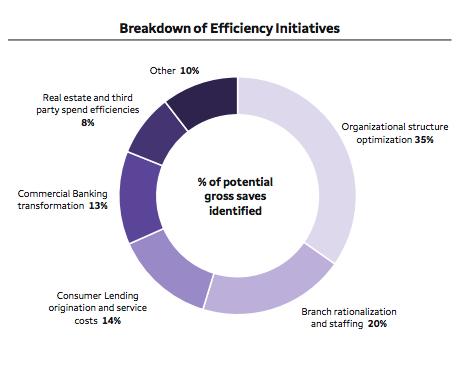 Wells Fargo efficiency initiatives