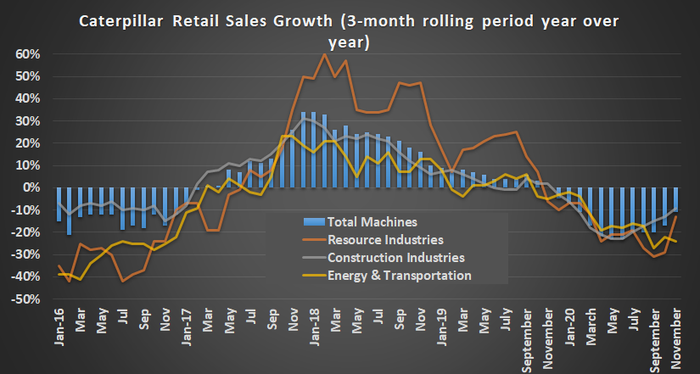 Caterpillar retail sales.