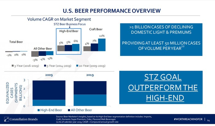 Beer volume over time as presented by Constellation Brands