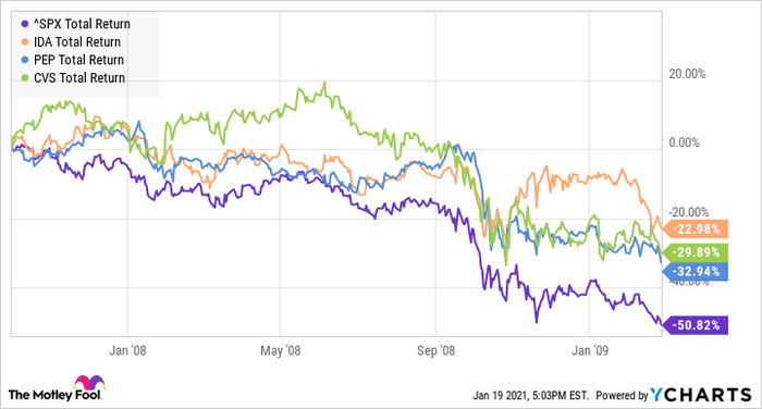 Stock chart showing the performance of the S&P 500, CVS, PepsiCo, and Idacorp between October 2007 and March 2009
