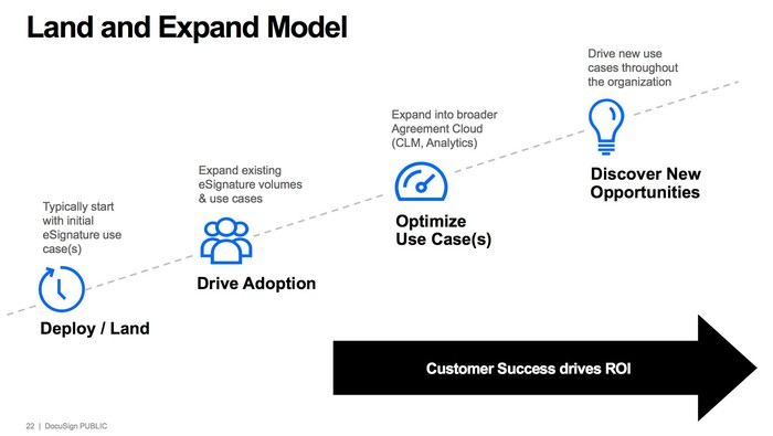 Four icons showing DocuSign's land and expand process from lower left to upper right labeled: deploy/land, drive adoption, optimize use cases, and discover new opportunities.