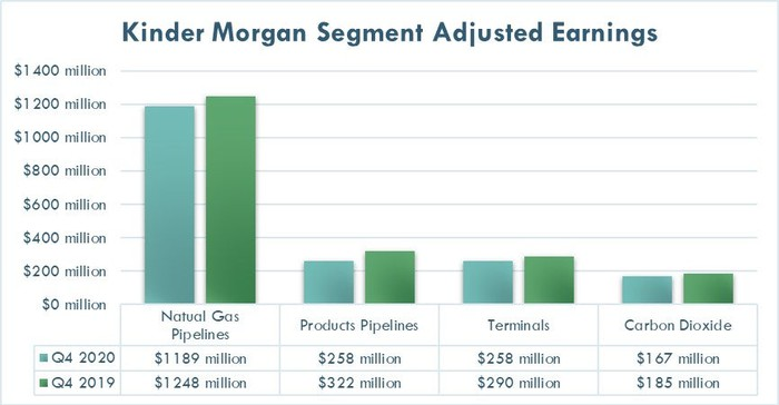 Kinder Morgan's earnings by segment in the fourth quarter of 2020 and 2019.