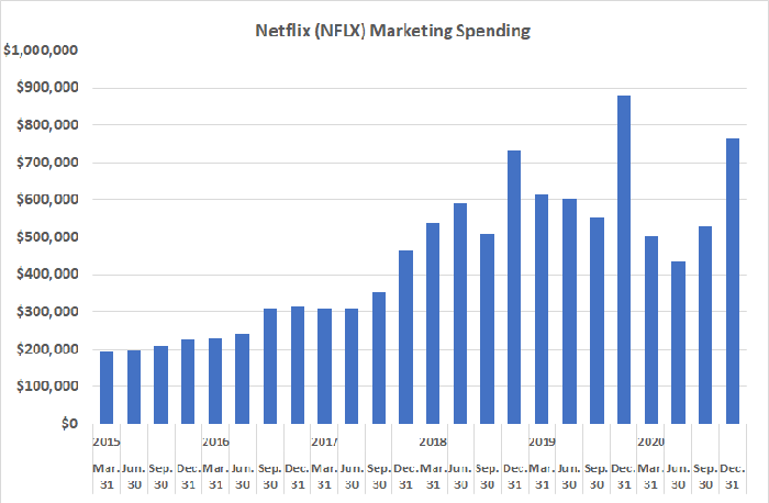 Netflix has been spending noticeably less on marketing of late, and may be paying a price for it.