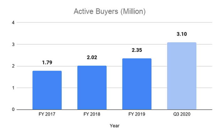 Bar chart with active buyers increasing from 1.8 million in 2017 to 3.1 million in the third quarter of 2020.