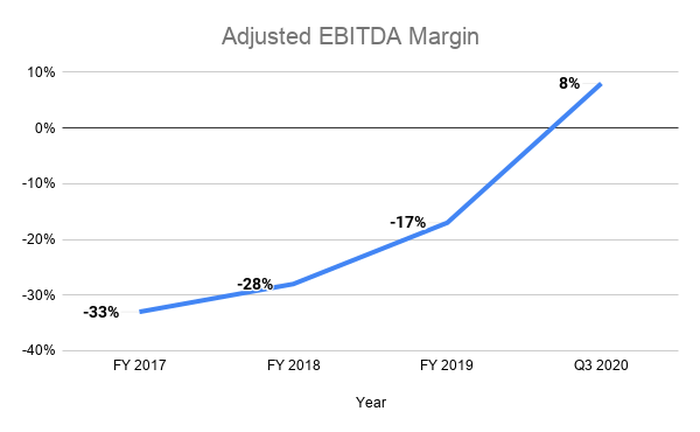 Line graph showing adjusted EBITDA margin climbing from egative 33% in 2017 to positive 8% in the third quarter of 2020.