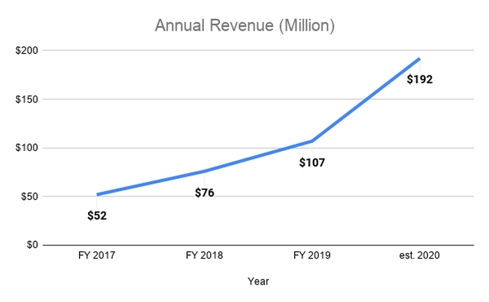 Line chart with annual revenue increasing from $52 million in 2017 to $192 estimated for 2020.