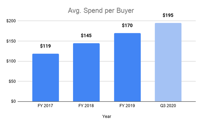 Bar chart showing average spend per buyer increasing from $119 in 2017 to $195 in the third quarter of 2020.