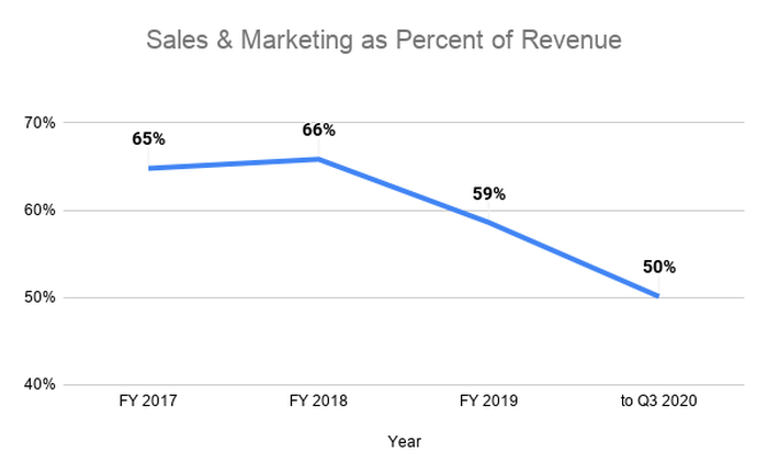 Line graph showing sales & marketing as a percent of revenue decreasing from 65% in 2017 to 50% in Q3 2020.