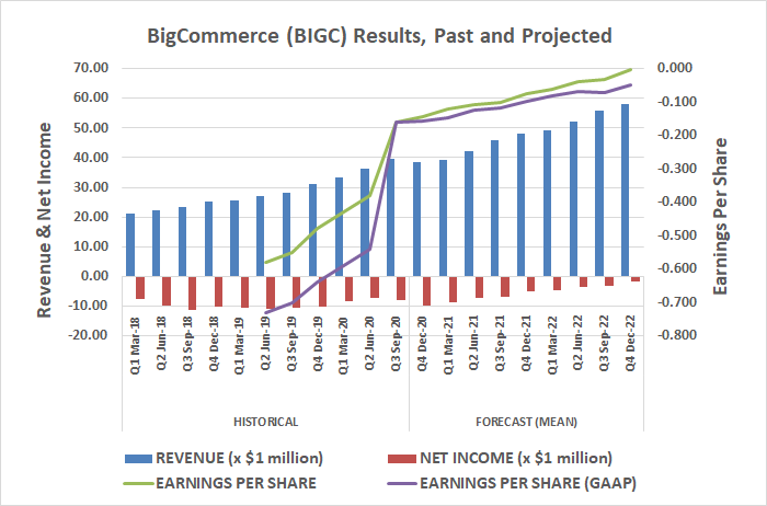 BigCommerce Holdings (BIGC) is growing steadily, on route to profitability by 2022.