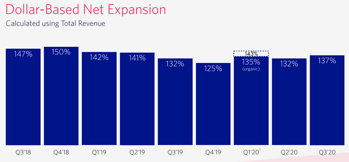 Twilio's dollar-based net expansion rate chart.