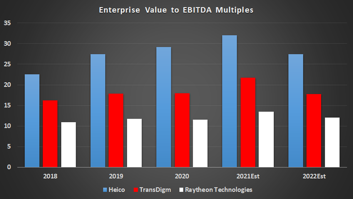 Heico, Raytheon Technologies, and TransDigm valuations.