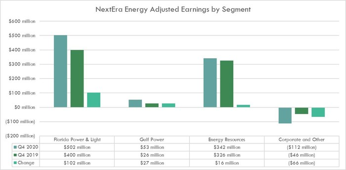 NextEra's earnings by segment in the fourth-quarter of 2020 and 2019.