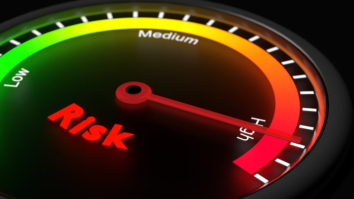 A dial labeled risk is pointing toward the word high.