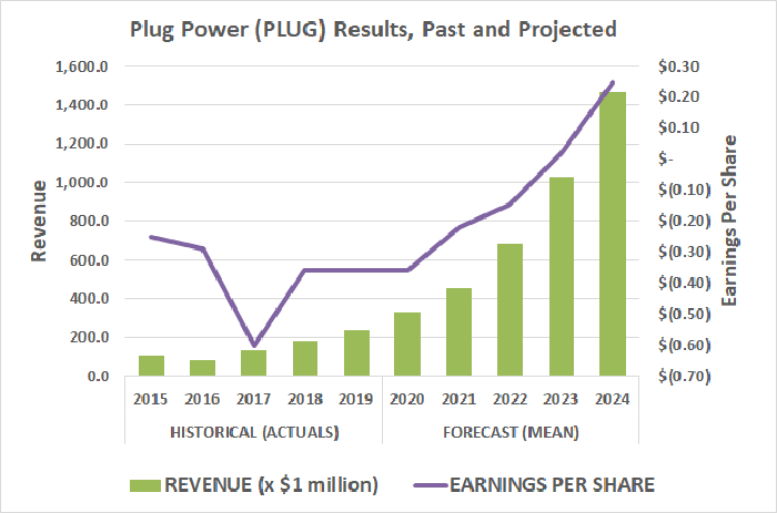 Plug Power (PLUG) is expected to swing to a profit by 2023.