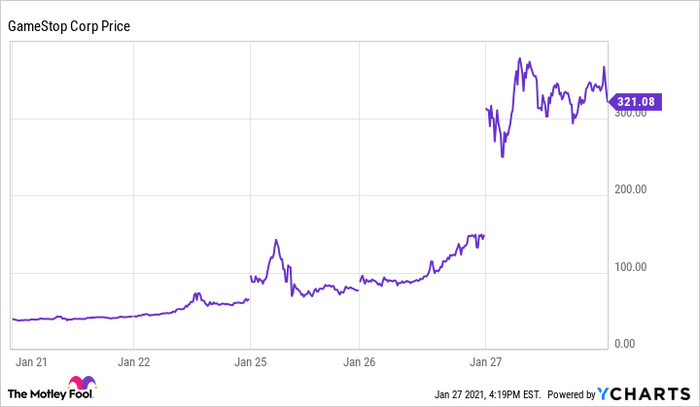 A chart showing the rapid rise of GameStop stock price.