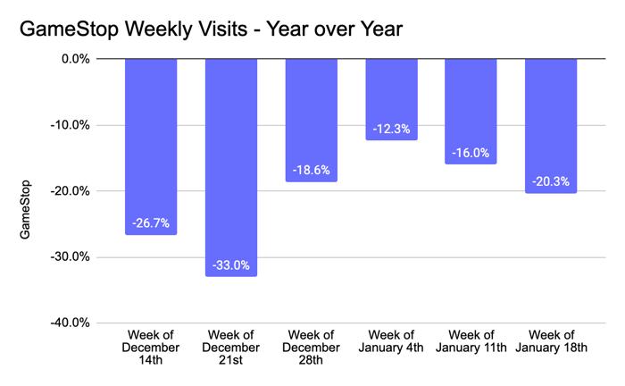 Chart showing GameStop foot traffic Dec-Jan