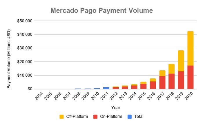 Chart showing MercadoPago payment volume over time