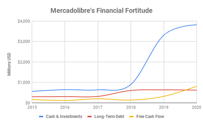 Chart showing financial position of Mercadolibre over time