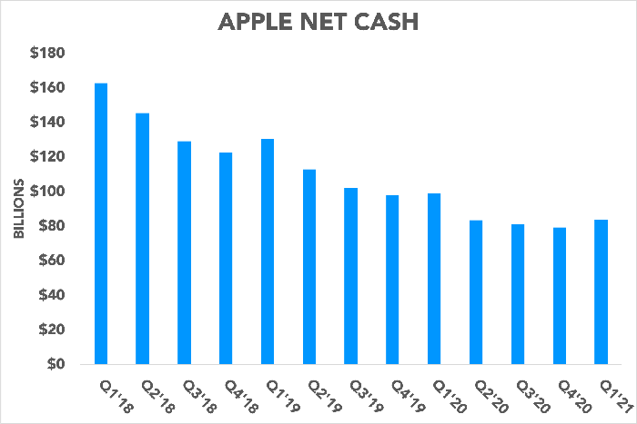 Chart showing Apple's net cash declining over time