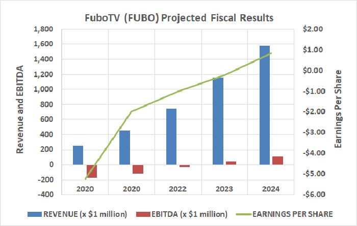 FuboTV is en route to profitability by 2024.