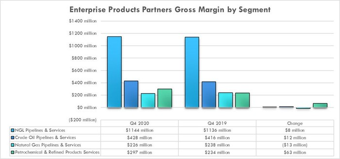 Enterprise Products fourth quarter earnings in 2020 and 2019.