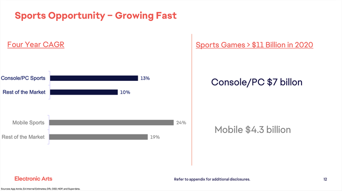 A chart showing the sports gaming market growing faster than non-sports video games.