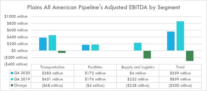 Plains All American Pipeline's earnings in the fourth quarter of 2020 and 2019.