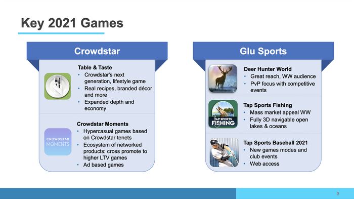A chart showing Glu Mobile's new games launching in 2021.