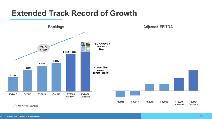 A bar chart showing Glu Mobile's history of growth.