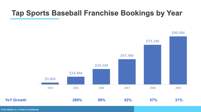A bar chart showing the record of bookings growth with Tap Sports Baseball.