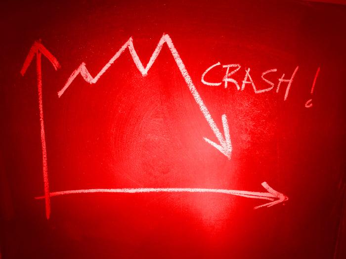 Stock crash red