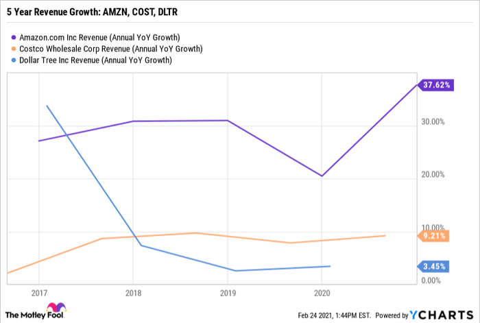 5 Year Annual Revenue Growth: Amazon, Costco, Dollar Tree