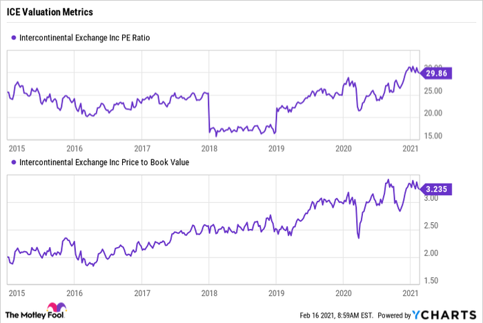 Line chart showing ICE's historical price-to-earnings ratio and price-to-book ratio.