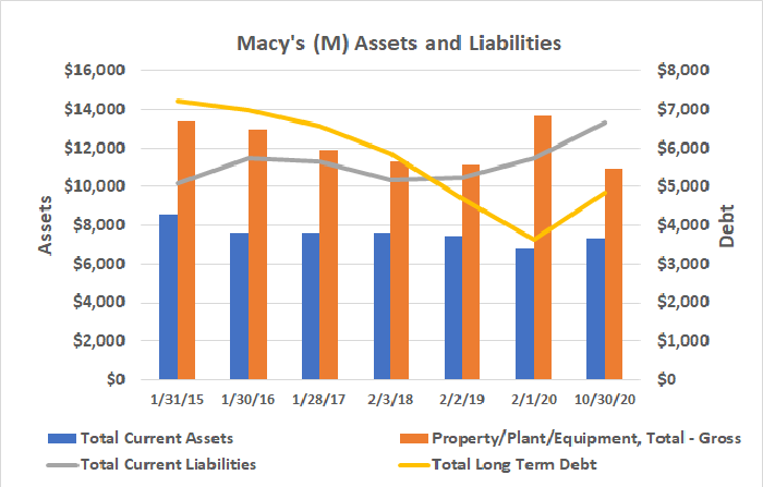 Macy's debt load is growing again, while tangible assets are near multi-year low levels.