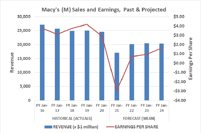 Macy's revenue and earnings will rebound in 2021, but that growth will slow to a crawl by 2022.